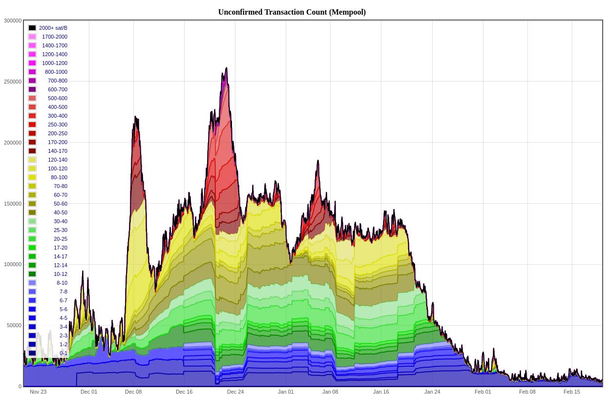 statistici mempool bitcoin joho toate strategiile pentru 60 de secunde